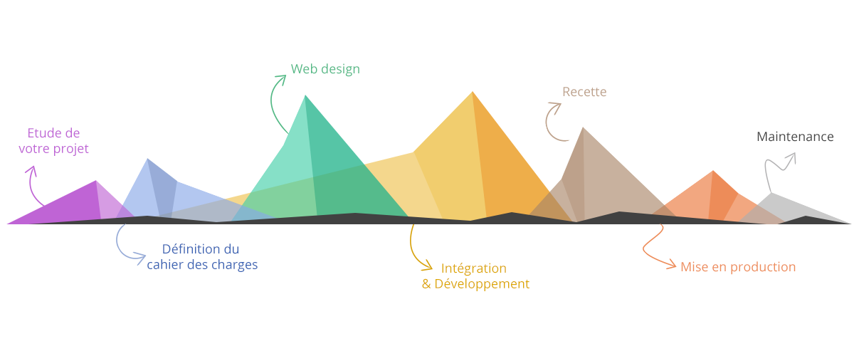 etapes-projet-site-web